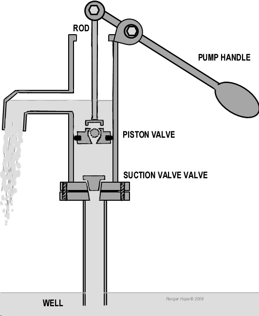reciprocating pump working principle pdf