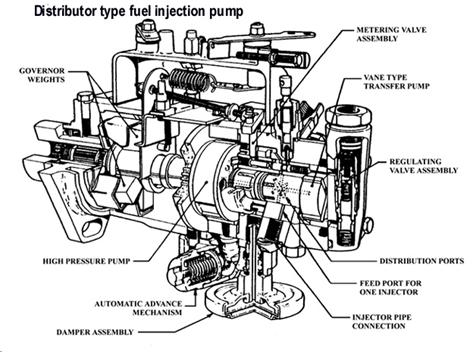 Stanadyne Injector Pump Diagram as well Simple Engineering Problems further P 0996b43f8037a35d moreover 2 Stroke Engine Stand additionally T6496732 1995 eclipse. on wiring diagram for fuel injectors